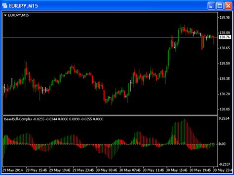 Buy the 'Bears Bulls Complex MT4' Technical Indicator for