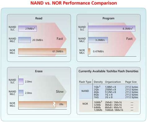What is the difference between NAND and NOR Flash? | EDN