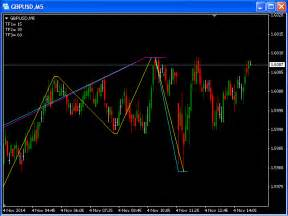 Buy the 'MTF ZigZag MT4' Technical Indicator for