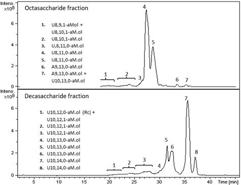 Molecules   Free Full-Text   Structural Characterization