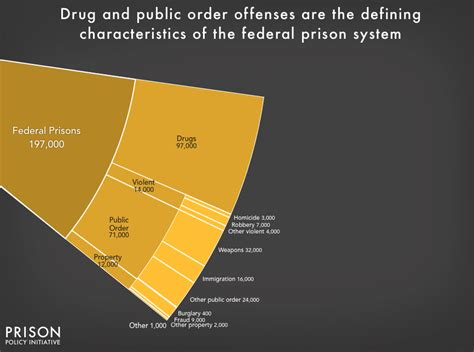 Mass Incarceration: The Whole Pie 2017 | Prison Policy