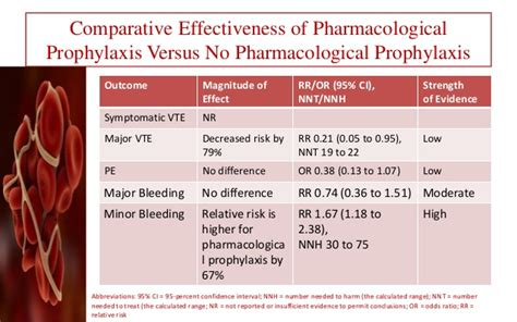 Thromboprophylaxis in orthopedic surgery