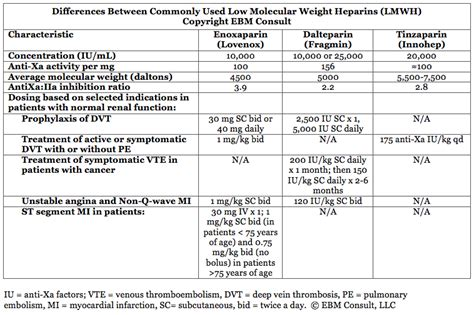 Dosing Differences and Rationale Among Low Molecular